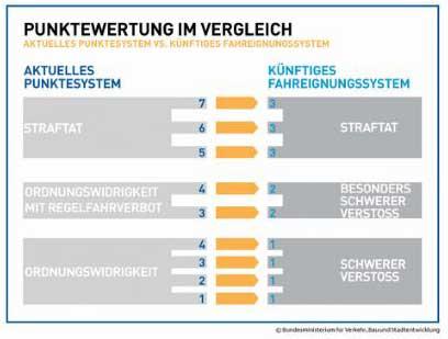Punktereform Flensburg